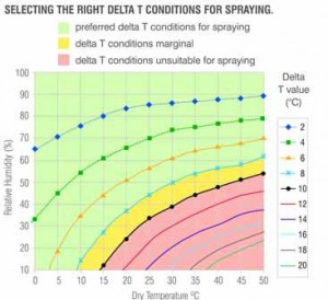 Selecting the right delta T conditions