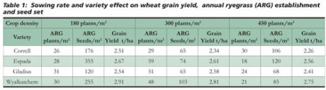 Ryegrass Comp Table 1