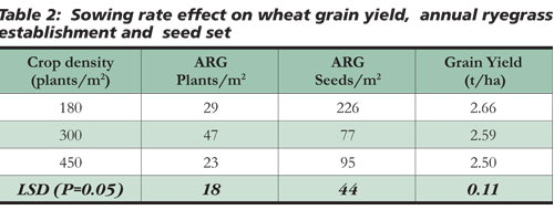 Ryegrass Comp Table 2