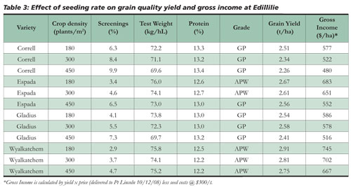 Ryegrass Comp Table 3