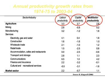 Annual productivity growth rates