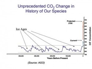 Unprecedented CO2 change in history of our species