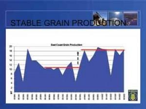 Stable Grain Production